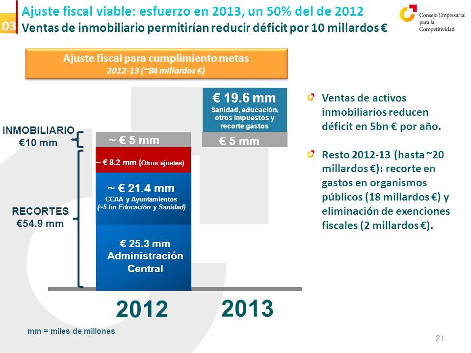 Ajuste fiscal viable: esfuerzo en 2013, un 50% del de 2012 Ventas de inmobiliario permitirían reducir déficit por 10 millardos Ventas de activos inmobiliarios reducen déficit en 5bn por año.