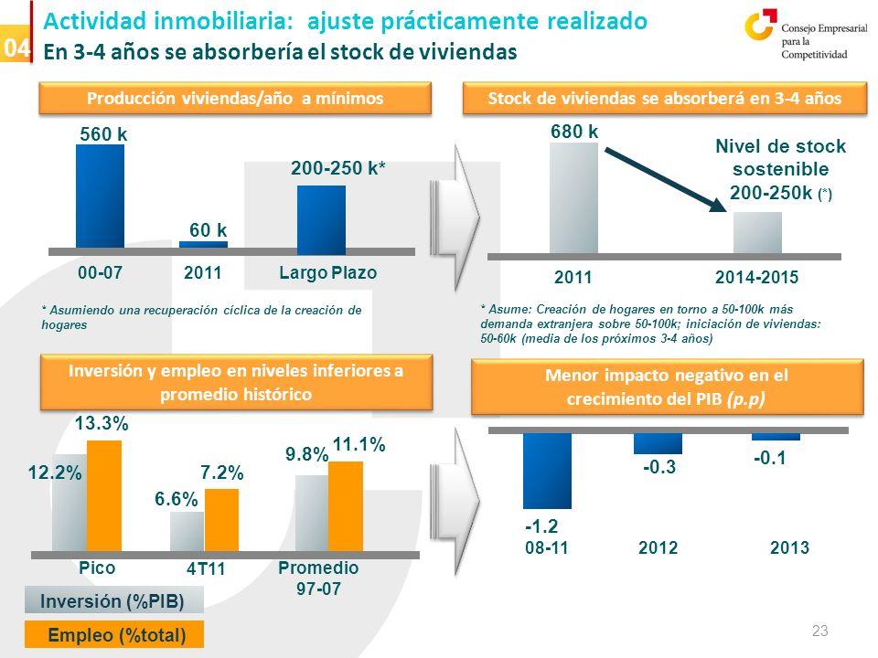 Actividad inmobiliaria: ajuste prácticamente realizado En 3-4 años se absorbería el stock de viviendas Inversión y empleo en niveles inferiores a promedio histórico Pico 4T11 6.6% 2011 2014-2015 680 k Stock de viviendas se absorberá en 3-4 años Promedio 97-07 12.2% 9.8% 13.3% 7.2% 11.1% Inversión (%PIB) Empleo (%total) 00-07 2011 560 k 60 k 200-250 k* Largo Plazo Nivel de stock sostenible 200-250k (*) 08-11 -1.2 2012 -0.3 2013 -0.1 * Asume: Creación de hogares en torno a 50-100k más demanda extranjera sobre 50-100k; iniciación de viviendas: 50-60k (media de los próximos 3-4 años) 04 Inversión y empleo en niveles inferiores a promedio histórico Menor impacto negativo en el crecimiento del PIB (p.p) Menor impacto negativo en el crecimiento del PIB (p.p) Producción viviendas/año a mínimos 23 * Asumiendo una recuperación cíclica de la creación de hogares
