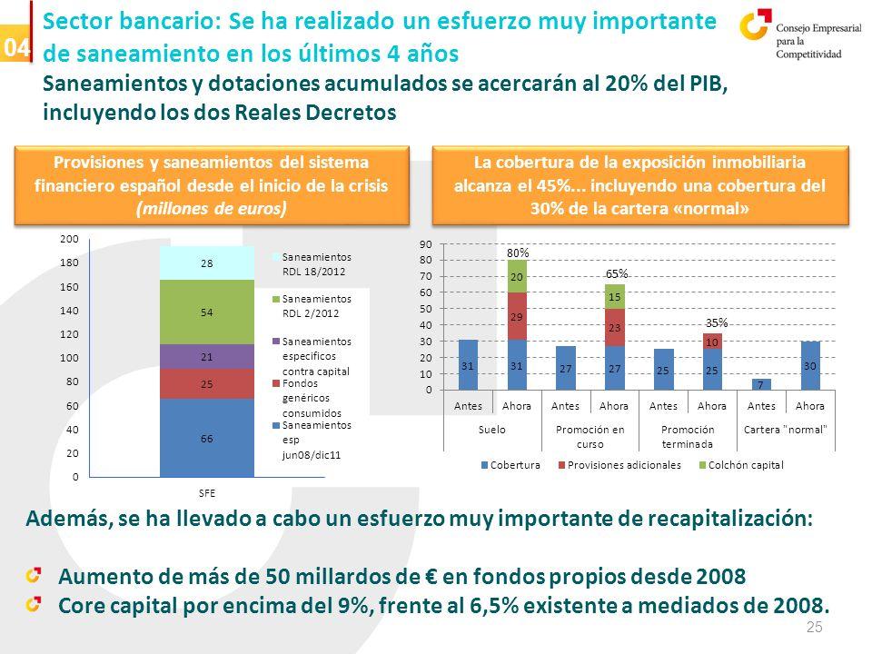 Sector bancario: Se ha realizado un esfuerzo muy importante de saneamiento en los últimos 4 años Saneamientos y dotaciones acumulados se acercarán al 20% del PIB, incluyendo los dos Reales Decretos Además, se ha llevado a cabo un esfuerzo muy importante de recapitalización: Aumento de más de 50 millardos de en fondos propios desde 2008 Core capital por encima del 9%, frente al 6,5% existente a mediados de 2008.