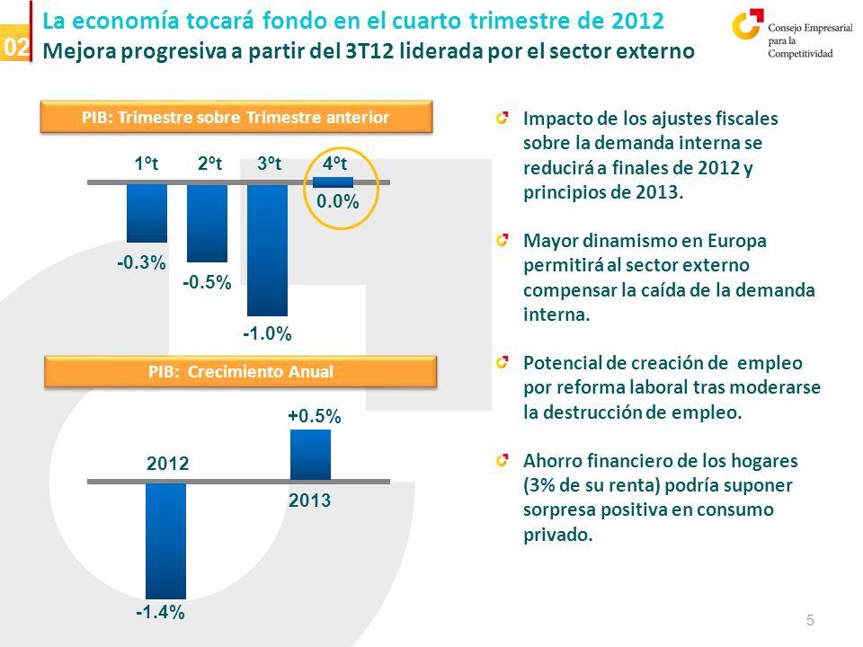 La economía tocará fondo en el cuarto trimestre de 2012 Mejora progresiva a partir del 3T12 liderada por el sector externo PIB: Trimestre sobre Trimestre anterior -0.5% -0.3% 0.0% 1ºt 2ºt 4ºt -1.0% 3ºt PIB: Crecimiento Anual -1.4% +0.5% 2013 2012 Impacto de los ajustes fiscales sobre la demanda interna se reducirá a finales de 2012 y principios de 2013.
