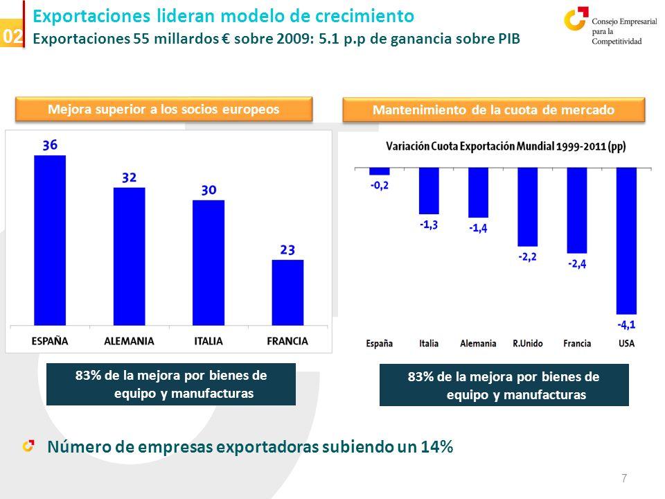 Exportaciones lideran modelo de crecimiento Exportaciones 55 millardos sobre 2009: 5.1 p.p de ganancia sobre PIB 02 Mejora superior a los socios europeos Mantenimiento de la cuota de mercado Número de empresas exportadoras subiendo un 14% 7 83% de la mejora por bienes de equipo y manufacturas