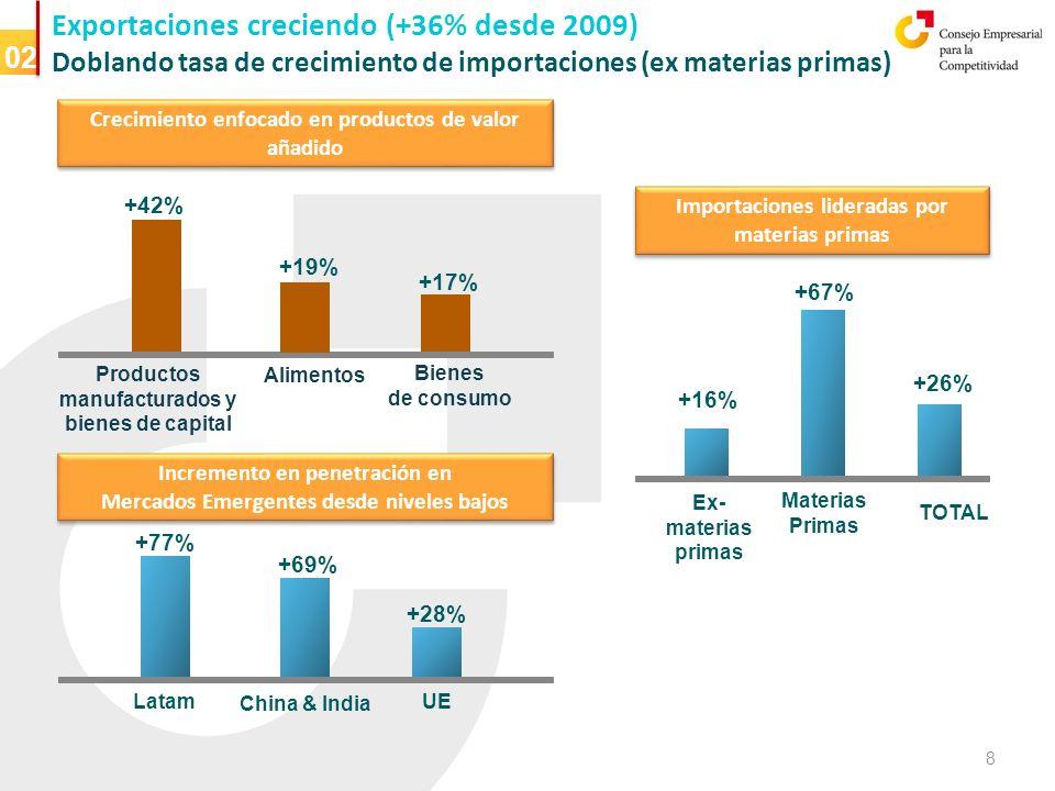 Exportaciones creciendo (+36% desde 2009) Doblando tasa de crecimiento de importaciones (ex materias primas) 02 Productos manufacturados y bienes de capital +42% +19% +17% Alimentos Bienes de consumo Incremento en penetración en Mercados Emergentes desde niveles bajos Incremento en penetración en Mercados Emergentes desde niveles bajos Latam China & India UE +77% +69% +28% TOTAL Materias Primas Ex- materias primas +26% +67% +16% Crecimiento enfocado en productos de valor añadido Importaciones lideradas por materias primas 8