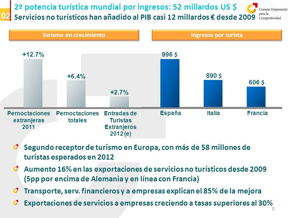España está sobrepenalizada por los mercados… Mejoras de competitividad y reformas estructurales incidirán positivamente en el crecimiento de medio plazo.