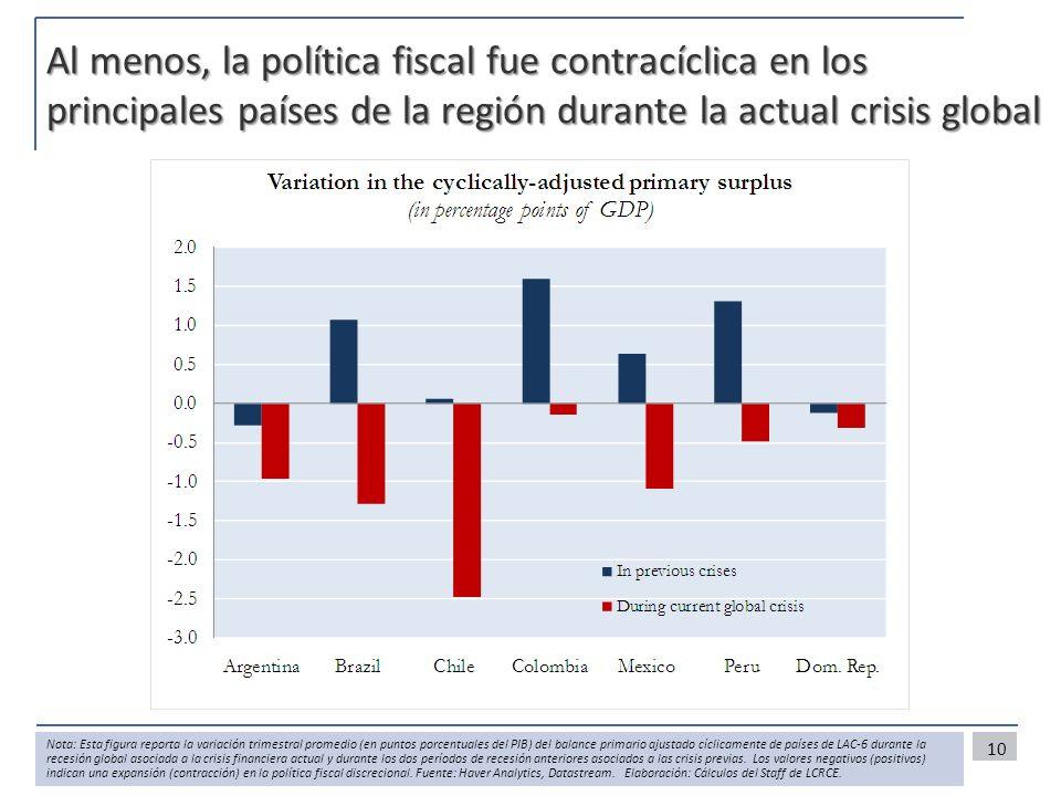 Al menos, la política fiscal fue contracíclica en los principales países de la región durante la actual crisis global 10 Nota: Esta figura reporta la