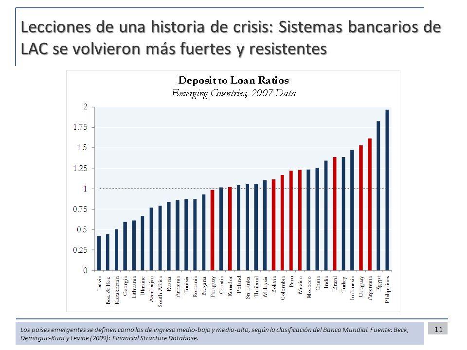 Lecciones de una historia de crisis: Sistemas bancarios de LAC se volvieron más fuertes y resistentes 11 Los países emergentes se definen como los de