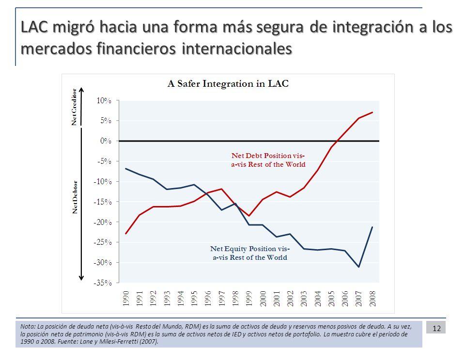 LAC migró hacia una forma más segura de integración a los mercados financieros internacionales 12 Nota: La posición de deuda neta (vis-à-vis Resto del