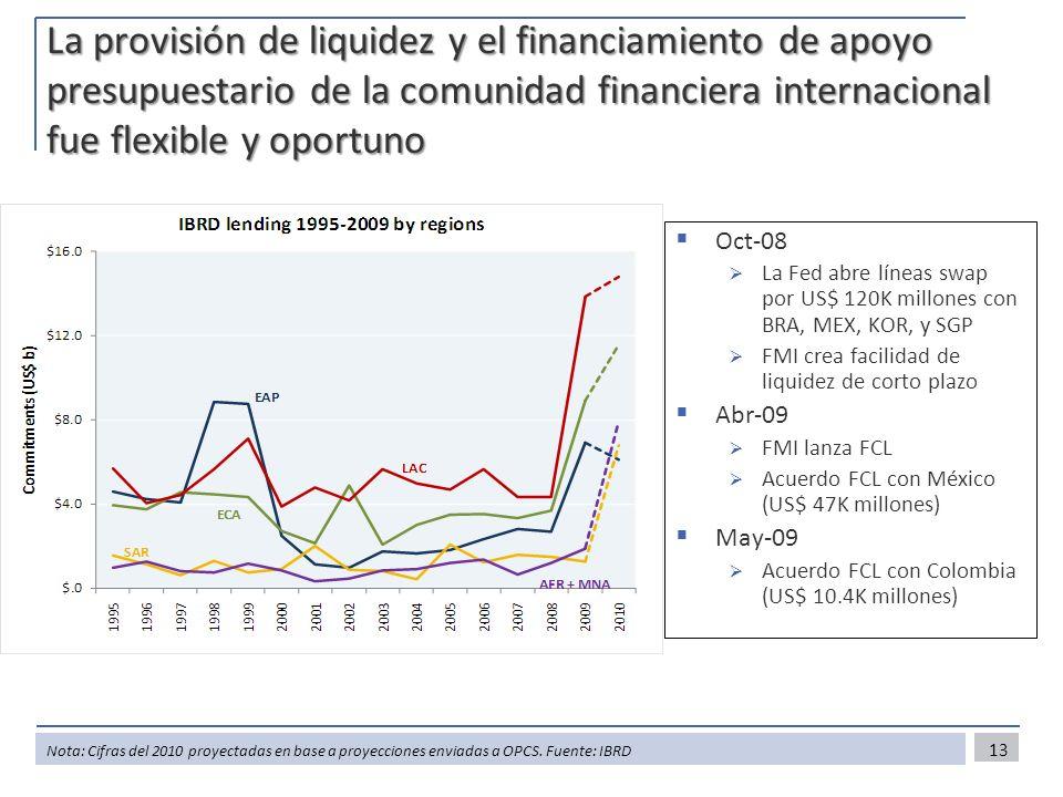 La provisión de liquidez y el financiamiento de apoyo presupuestario de la comunidad financiera internacional fue flexible y oportuno 13 Nota: Cifras