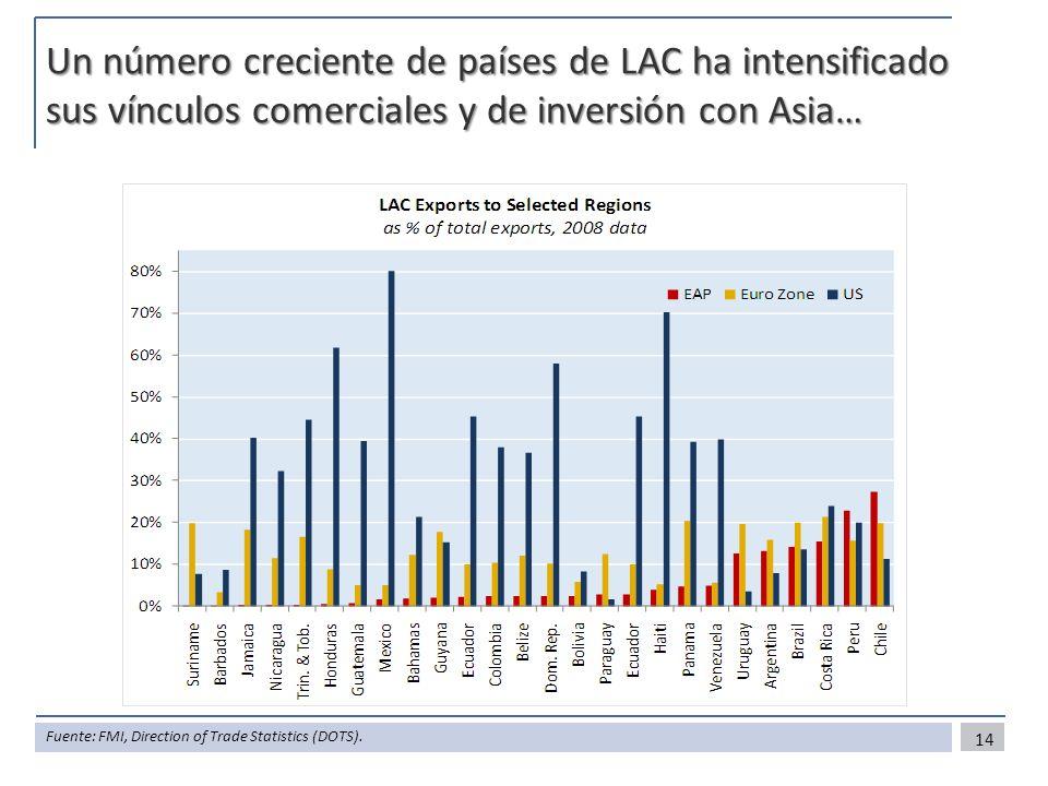 Un número creciente de países de LAC ha intensificado sus vínculos comerciales y de inversión con Asia… 14 Fuente: FMI, Direction of Trade Statistics