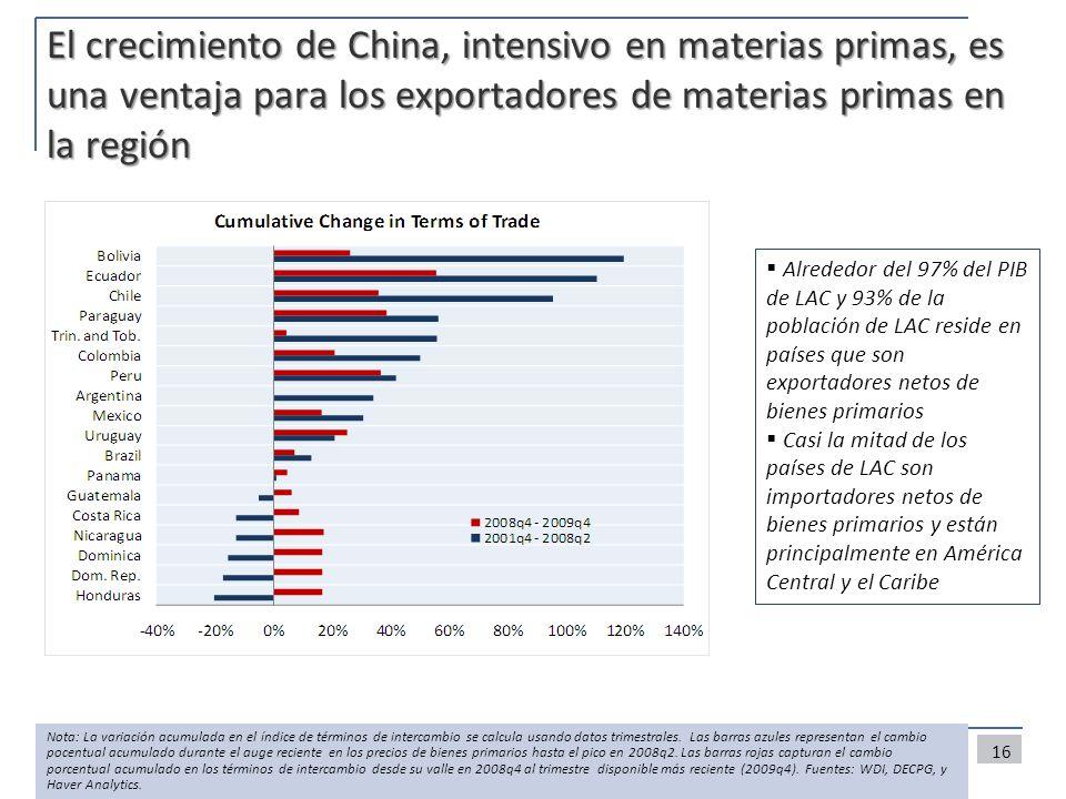 El crecimiento de China, intensivo en materias primas, es una ventaja para los exportadores de materias primas en la región 16 Nota: La variación acum