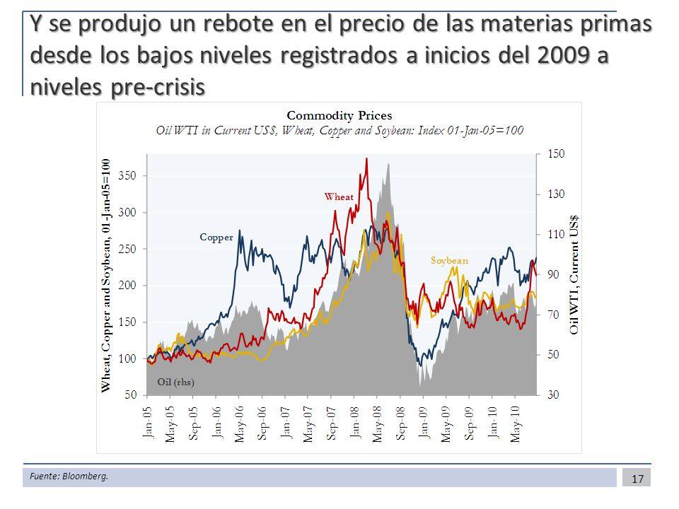 Y se produjo un rebote en el precio de las materias primas desde los bajos niveles registrados a inicios del 2009 a niveles pre-crisis 17 Fuente: Bloo