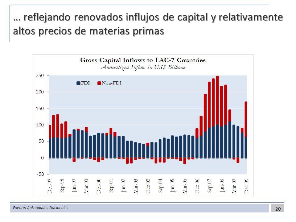 … reflejando renovados influjos de capital y relativamente altos precios de materias primas 20 Fuente: Autoridades Nacionales