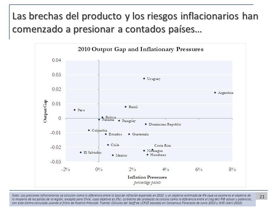 Las brechas del producto y los riesgos inflacionarios han comenzado a presionar a contados países… 21 Nota: Las presiones inflacionarias se calculan c