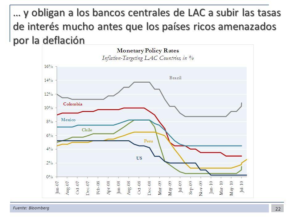 … y obligan a los bancos centrales de LAC a subir las tasas de interés mucho antes que los países ricos amenazados por la deflación 22 Fuente: Bloombe