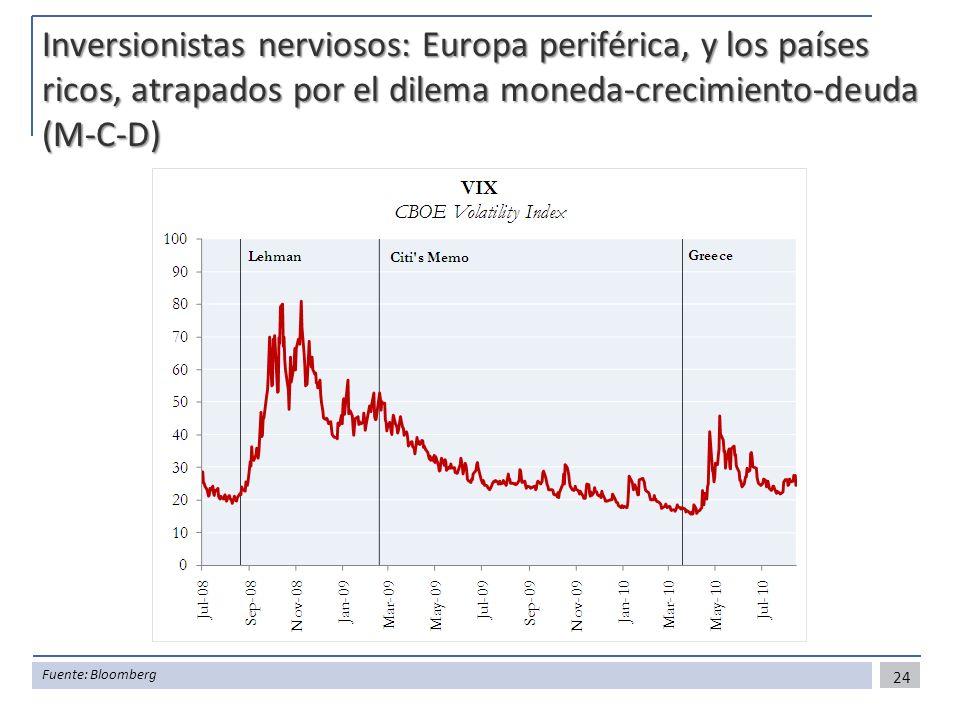 Inversionistas nerviosos: Europa periférica, y los países ricos, atrapados por el dilema moneda-crecimiento-deuda (M-C-D) 24 Fuente: Bloomberg
