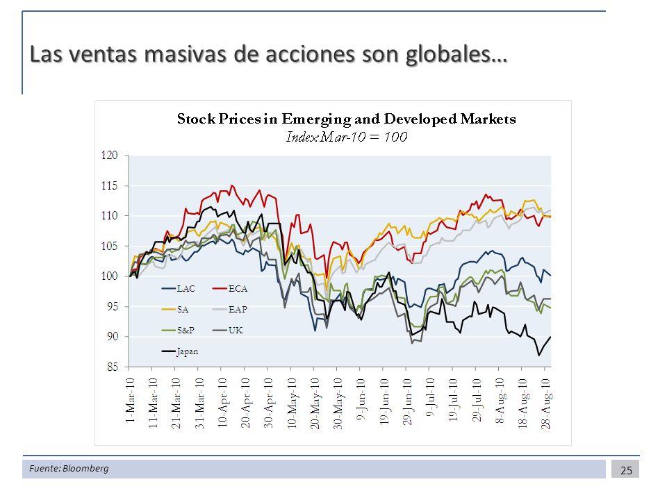 Las ventas masivas de acciones son globales… 25 Fuente: Bloomberg