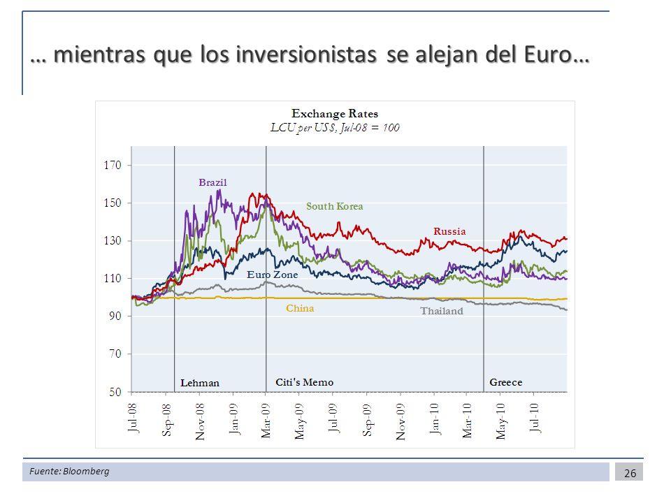 … mientras que los inversionistas se alejan del Euro… 26 Fuente: Bloomberg