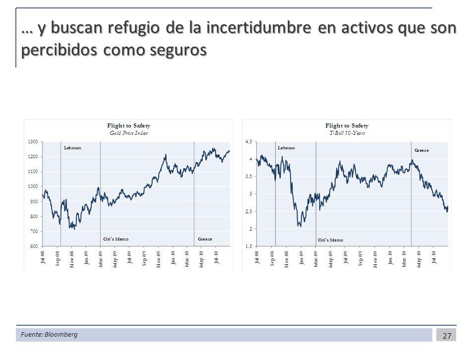 … y buscan refugio de la incertidumbre en activos que son percibidos como seguros 27 Fuente: Bloomberg