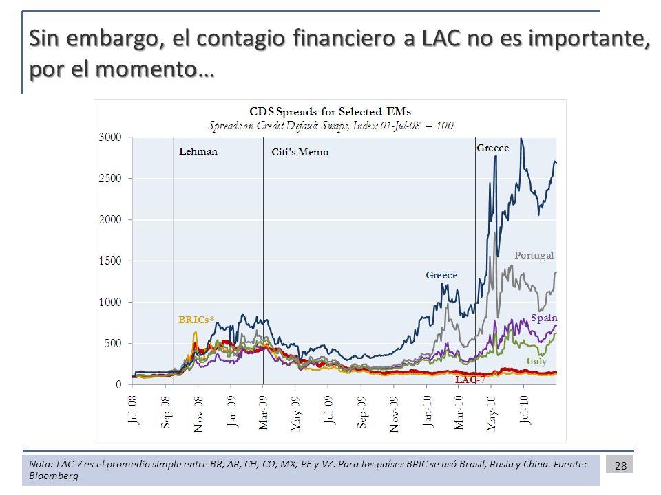 Sin embargo, el contagio financiero a LAC no es importante, por el momento… 28 Nota: LAC-7 es el promedio simple entre BR, AR, CH, CO, MX, PE y VZ. Pa