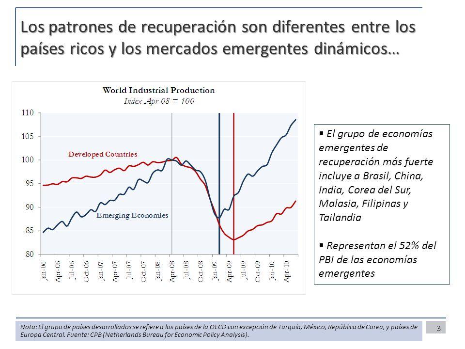 Los patrones de recuperación son diferentes entre los países ricos y los mercados emergentes dinámicos… 3 Nota: El grupo de países desarrollados se re