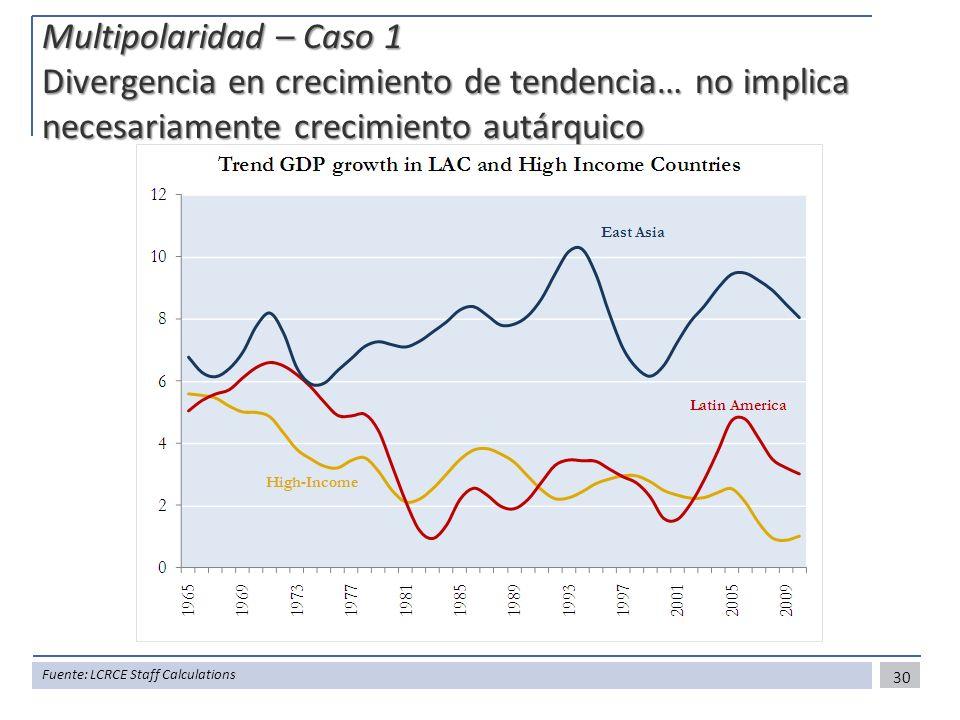 Multipolaridad – Caso 1 Divergencia en crecimiento de tendencia… no implica necesariamente crecimiento autárquico 30 Fuente: LCRCE Staff Calculations