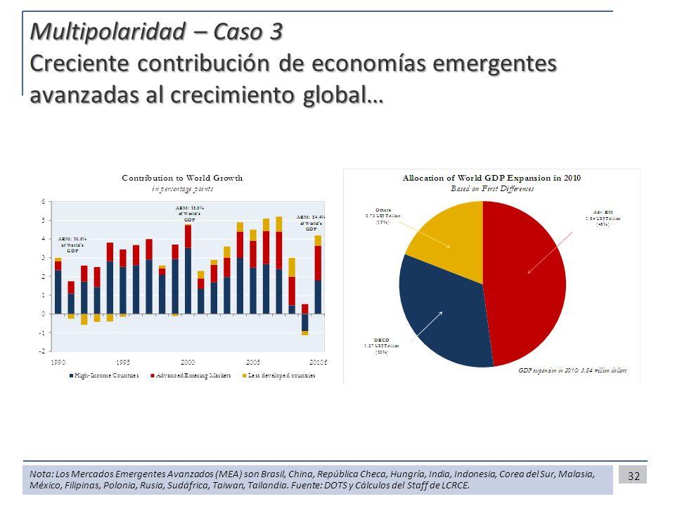 32 Multipolaridad – Caso 3 Creciente contribución de economías emergentes avanzadas al crecimiento global… Nota: Los Mercados Emergentes Avanzados (ME