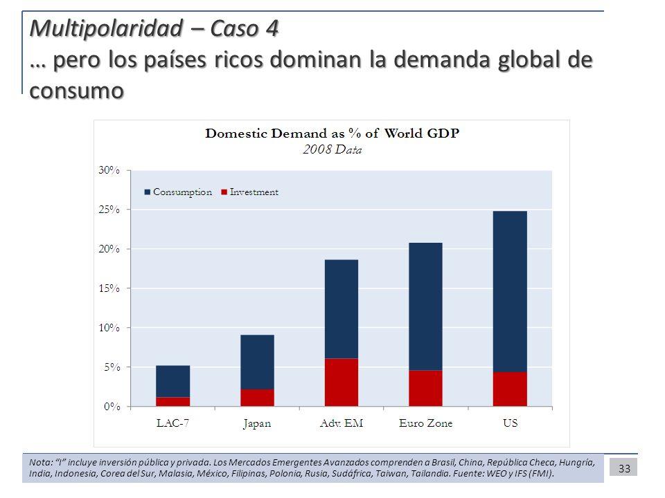 33 Multipolaridad – Caso 4 … pero los países ricos dominan la demanda global de consumo Nota: I incluye inversión pública y privada. Los Mercados Emer