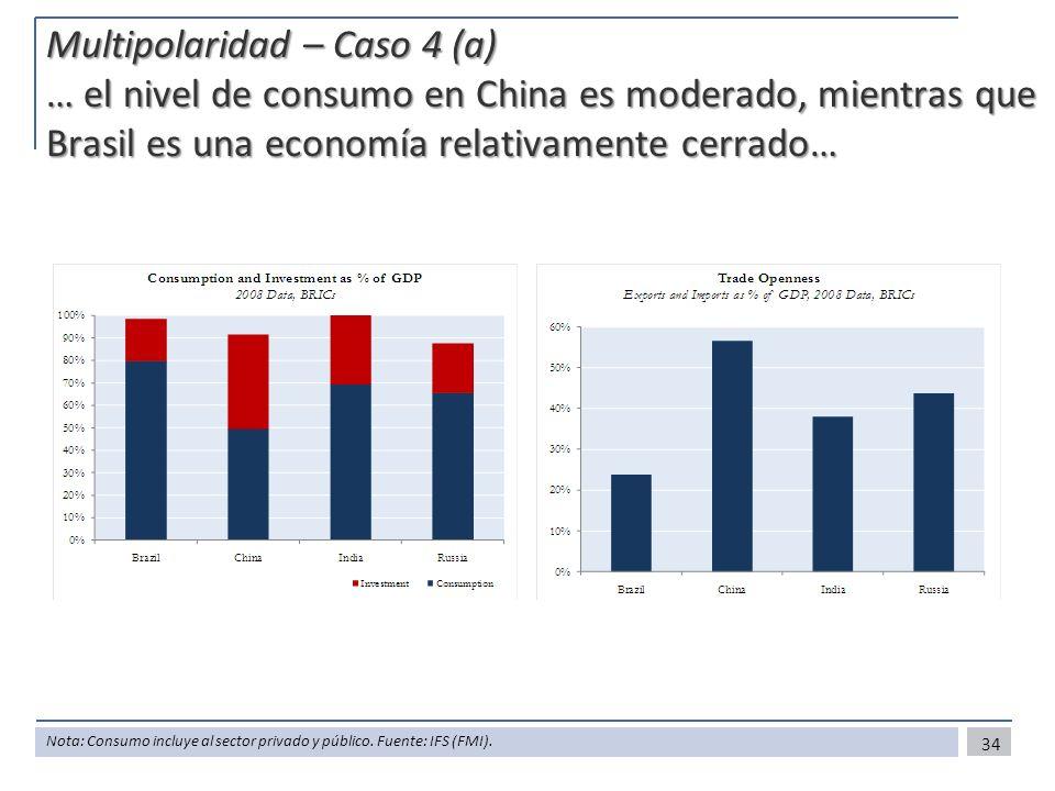 Multipolaridad – Caso 4 (a) … el nivel de consumo en China es moderado, mientras que Brasil es una economía relativamente cerrado… 34 Nota: Consumo in