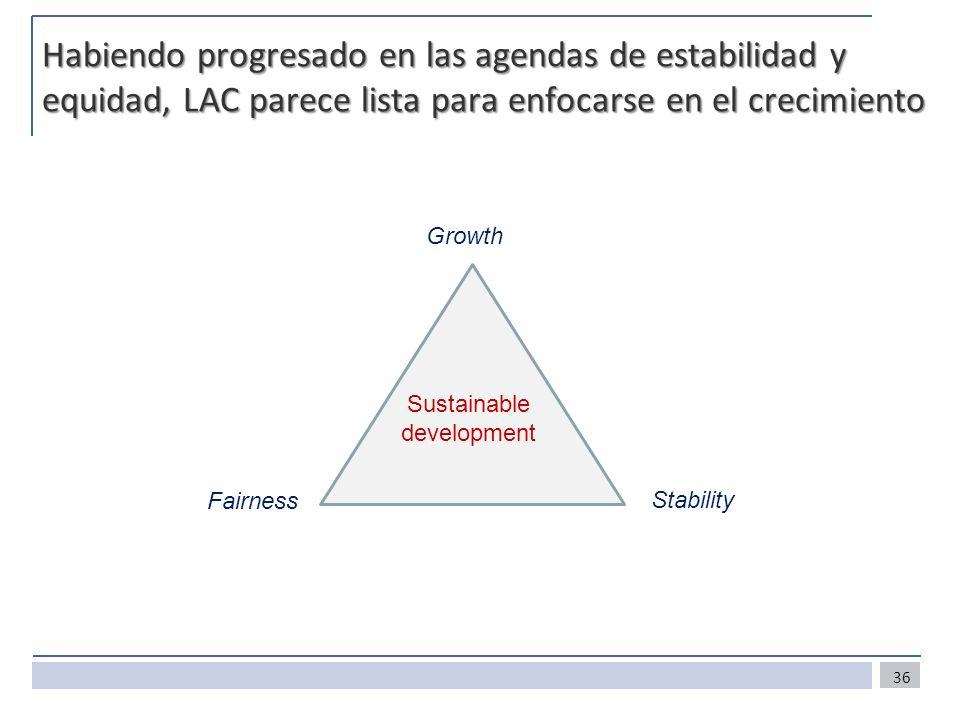 Habiendo progresado en las agendas de estabilidad y equidad, LAC parece lista para enfocarse en el crecimiento 36 Growth Stability Fairness Sustainabl