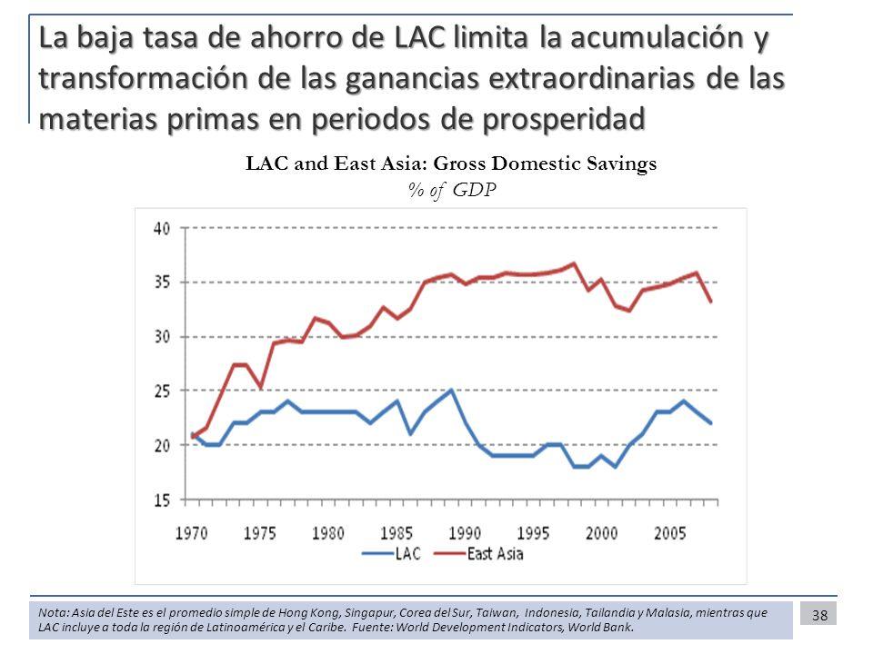 La baja tasa de ahorro de LAC limita la acumulación y transformación de las ganancias extraordinarias de las materias primas en periodos de prosperida