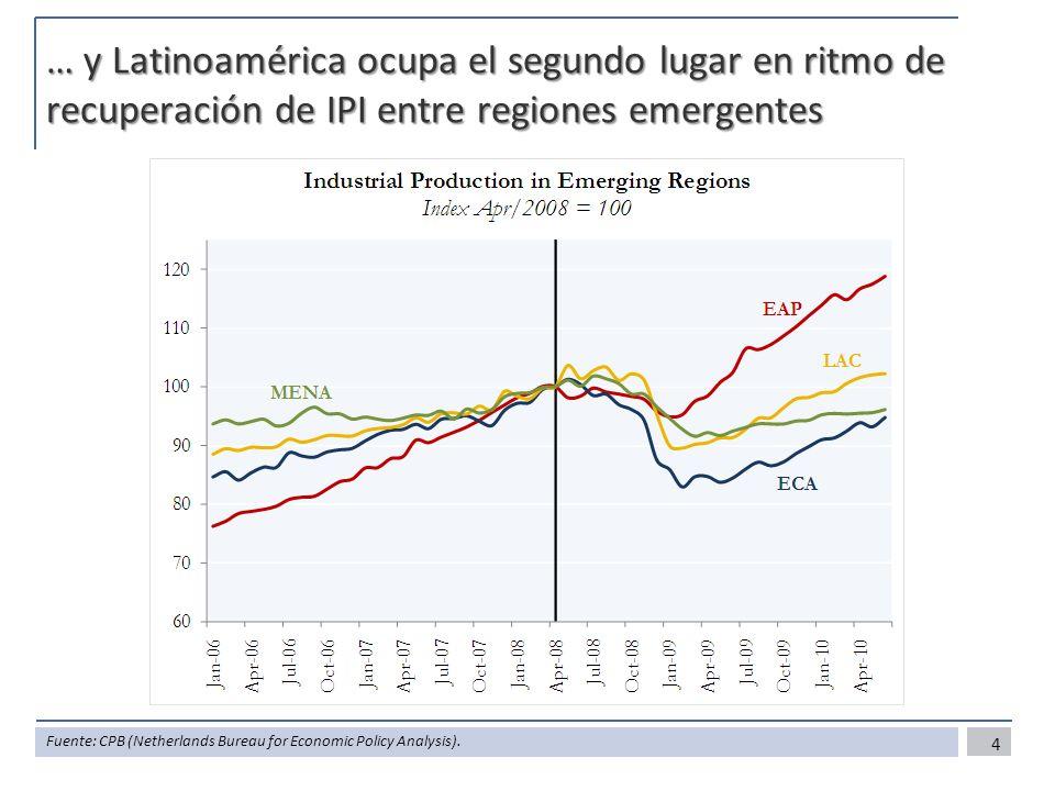 … y Latinoamérica ocupa el segundo lugar en ritmo de recuperación de IPI entre regiones emergentes 4 Fuente: CPB (Netherlands Bureau for Economic Poli