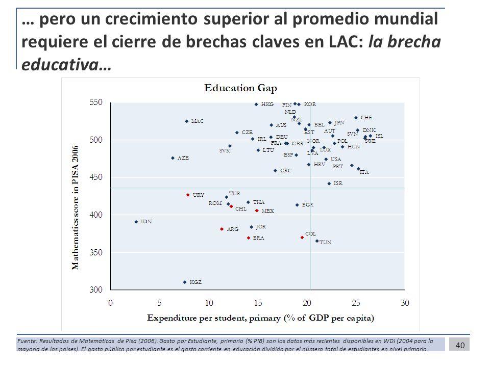 … pero un crecimiento superior al promedio mundial requiere el cierre de brechas claves en LAC: la brecha educativa… 40 Fuente: Resultados de Matemáti
