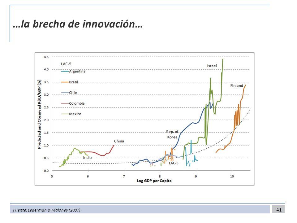 …la brecha de innovación… 41 Fuente: Lederman & Maloney (2007)
