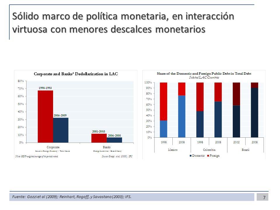 Sólido marco de política monetaria, en interacción virtuosa con menores descalces monetarios 7 Fuente: Gozzi et al (2009); Reinhart, Rogoff, y Savasta