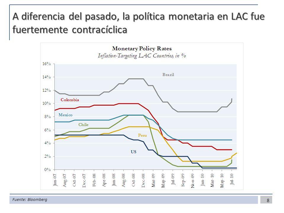 A diferencia del pasado, la política monetaria en LAC fue fuertemente contracíclica 8 Fuente: Bloomberg