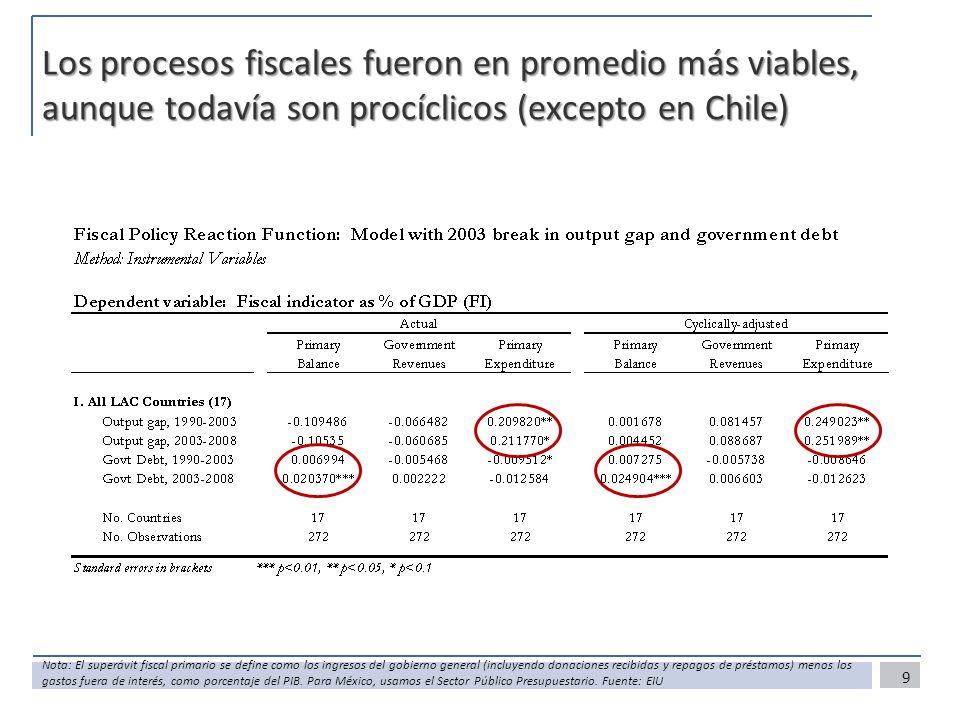 Los procesos fiscales fueron en promedio más viables, aunque todavía son procíclicos (excepto en Chile) 9 Nota: El superávit fiscal primario se define