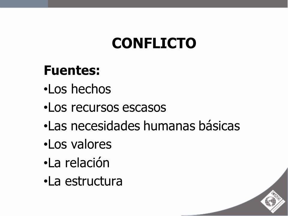 CONFLICTO Fuentes: Los hechos Los recursos escasos Las necesidades humanas básicas Los valores La relación La estructura