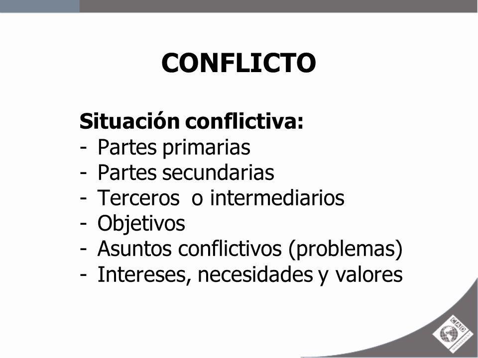 CONFLICTO Situación conflictiva: -Partes primarias -Partes secundarias -Terceros o intermediarios -Objetivos -Asuntos conflictivos (problemas) -Intere