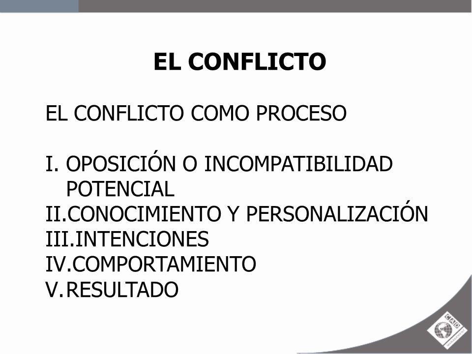 EL CONFLICTO EL CONFLICTO COMO PROCESO I.OPOSICIÓN O INCOMPATIBILIDAD POTENCIAL II.CONOCIMIENTO Y PERSONALIZACIÓN III.INTENCIONES IV.COMPORTAMIENTO V.