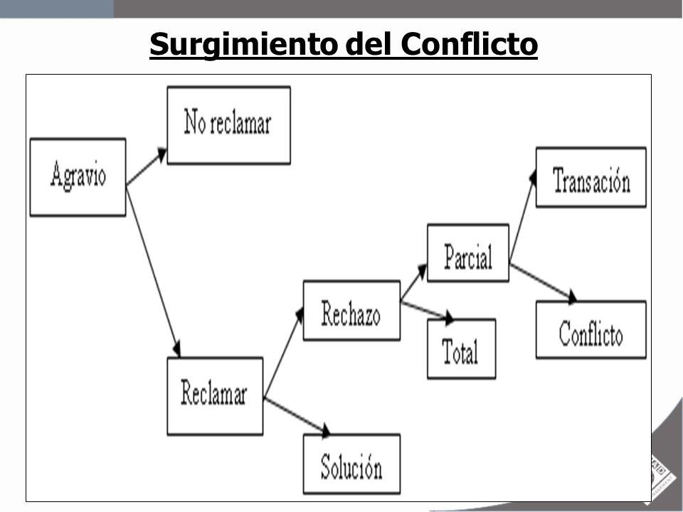 CONFLICTO Situación conflictiva: -Partes primarias -Partes secundarias -Terceros o intermediarios -Objetivos -Asuntos conflictivos (problemas) -Intereses, necesidades y valores