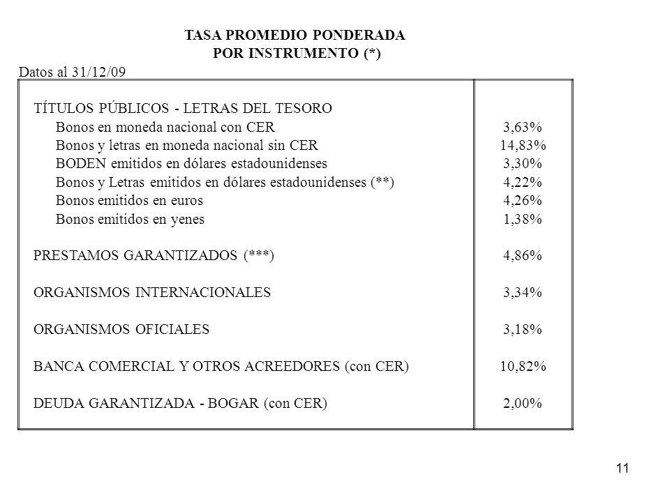 11 TASA PROMEDIO PONDERADA POR INSTRUMENTO (*) Datos al 31/12/09 TÍTULOS PÚBLICOS - LETRAS DEL TESORO Bonos en moneda nacional con CER3,63% Bonos y letras en moneda nacional sin CER14,83% BODEN emitidos en dólares estadounidenses3,30% Bonos y Letras emitidos en dólares estadounidenses (**)4,22% Bonos emitidos en euros4,26% Bonos emitidos en yenes1,38% PRESTAMOS GARANTIZADOS (***)4,86% ORGANISMOS INTERNACIONALES3,34% ORGANISMOS OFICIALES3,18% BANCA COMERCIAL Y OTROS ACREEDORES (con CER)10,82% DEUDA GARANTIZADA - BOGAR (con CER)2,00%