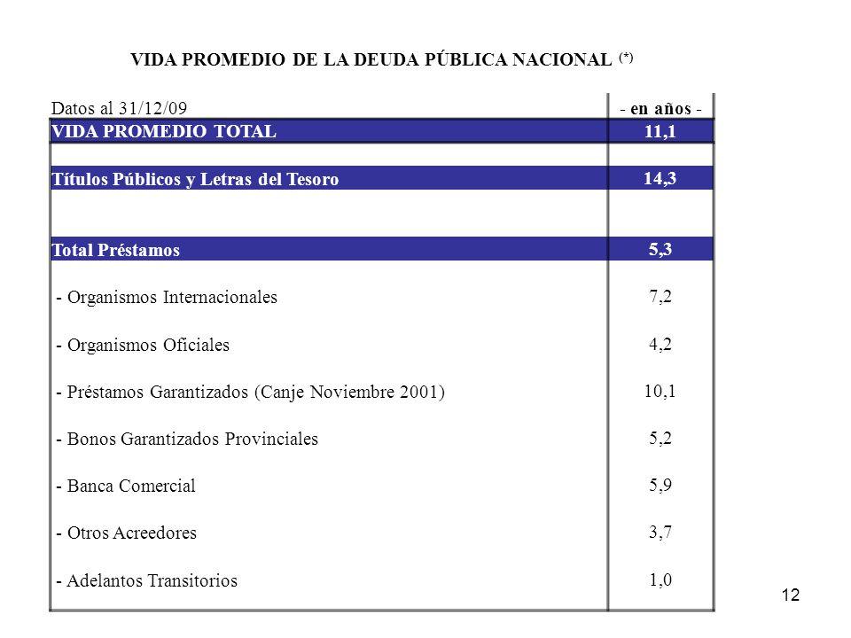 VIDA PROMEDIO DE LA DEUDA PÚBLICA NACIONAL (*) Datos al 31/12/09- en años - VIDA PROMEDIO TOTAL11,1 Títulos Públicos y Letras del Tesoro 14,3 Total Préstamos 5,3 - Organismos Internacionales 7,2 - Organismos Oficiales 4,2 - Préstamos Garantizados (Canje Noviembre 2001) 10,1 - Bonos Garantizados Provinciales 5,2 - Banca Comercial 5,9 - Otros Acreedores 3,7 - Adelantos Transitorios 1,0 12