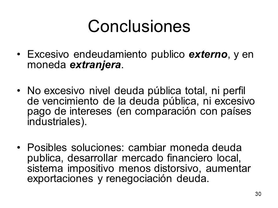 30 Conclusiones Excesivo endeudamiento publico externo, y en moneda extranjera.