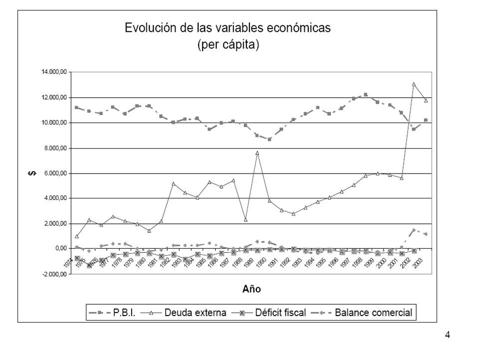 15 Relación deuda externa y crecimiento Efectos positivos: –Movilidad del capital, hacia donde la productividad marginal sea mayor.