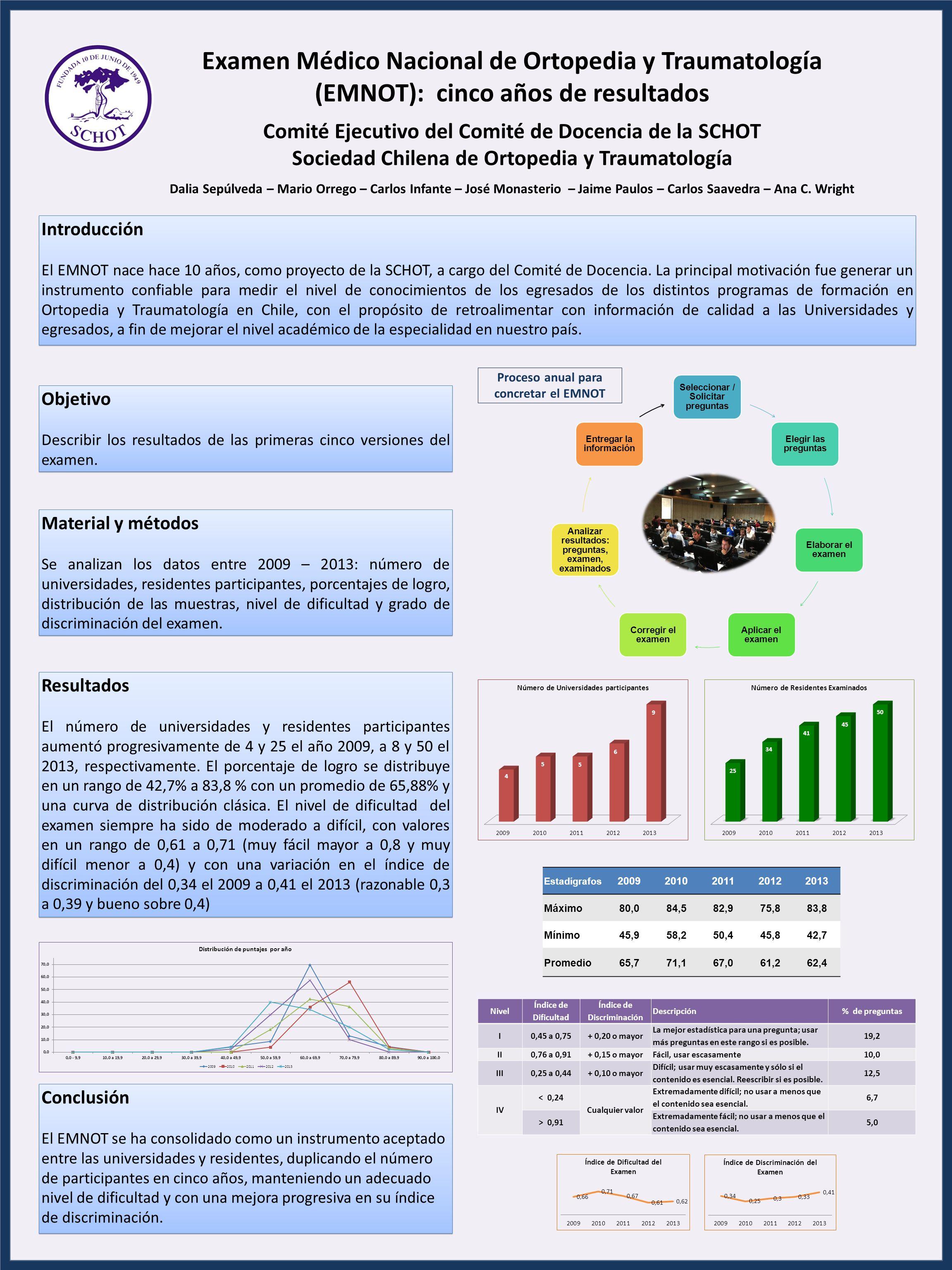 Examen Médico Nacional de Ortopedia y Traumatología (EMNOT): cinco años de resultados Comité Ejecutivo del Comité de Docencia de la SCHOT Sociedad Chi