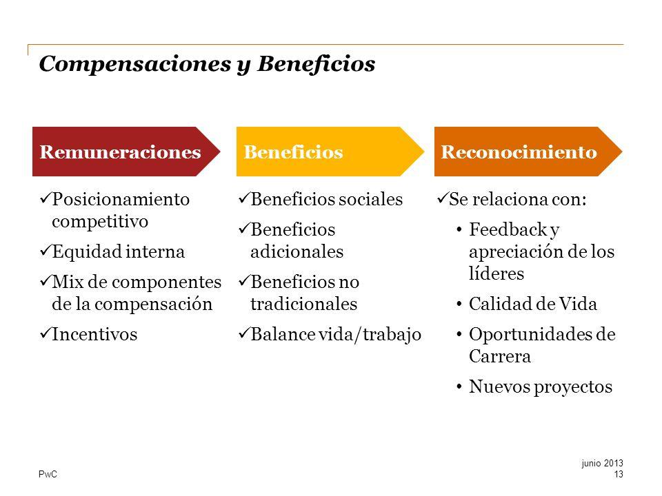 PwC Compensaciones y Beneficios Posicionamiento competitivo Equidad interna Mix de componentes de la compensación Incentivos A Beneficios sociales Ben