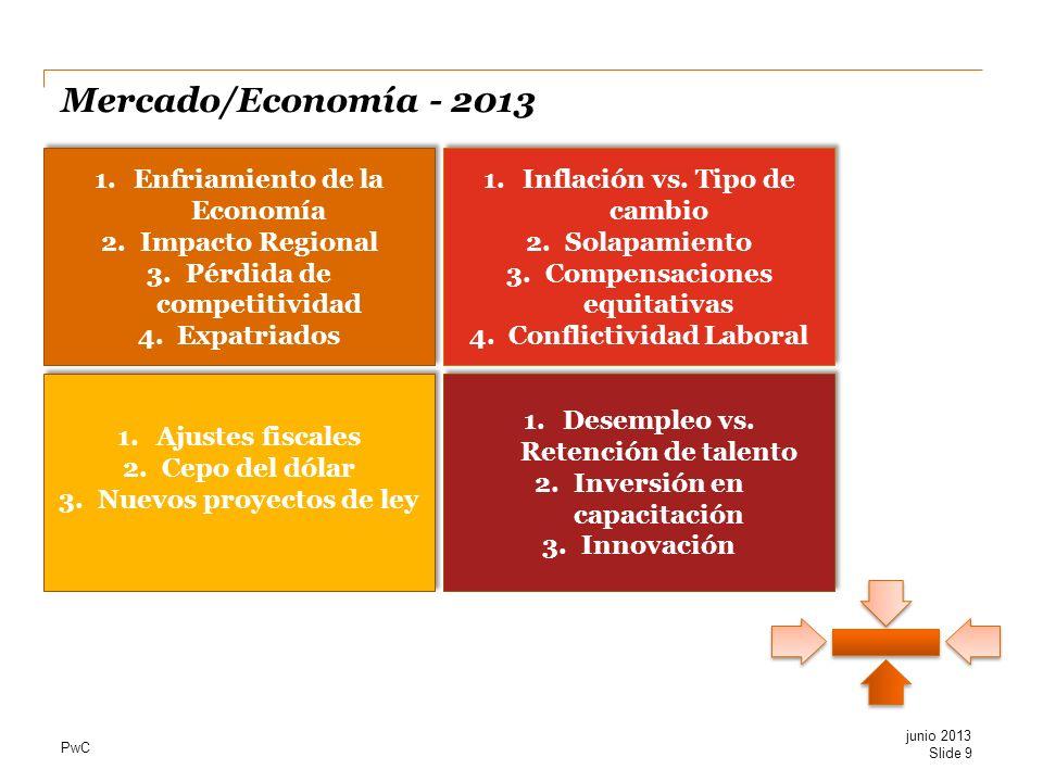PwC Mercado/Economía - 2013 Slide 9 1.Enfriamiento de la Economía 2.Impacto Regional 3.Pérdida de competitividad 4.Expatriados 1.Enfriamiento de la Ec