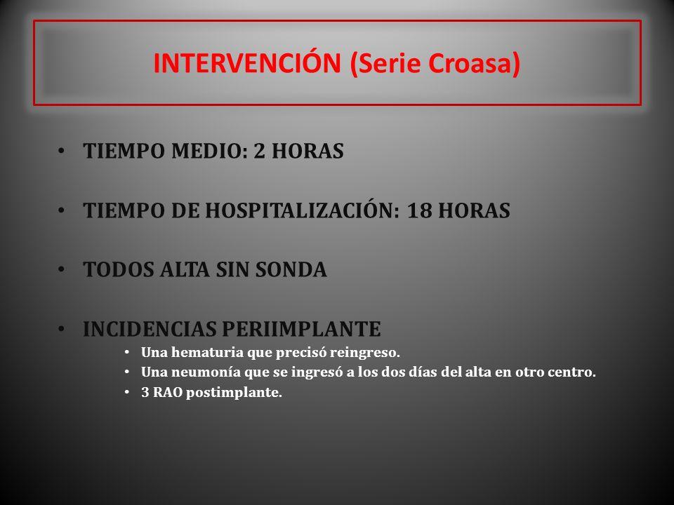 INTERVENCIÓN (Serie Croasa) TIEMPO MEDIO: 2 HORAS TIEMPO DE HOSPITALIZACIÓN: 18 HORAS TODOS ALTA SIN SONDA INCIDENCIAS PERIIMPLANTE Una hematuria que
