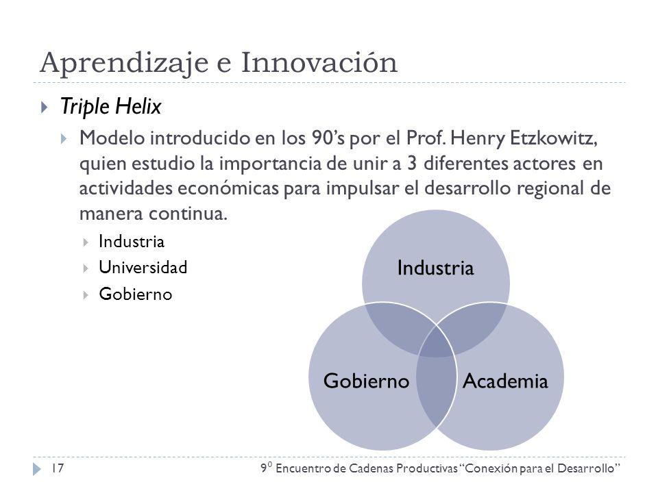 Aprendizaje e Innovación 9 Encuentro de Cadenas Productivas Conexión para el Desarrollo 17 Triple Helix Modelo introducido en los 90s por el Prof. Hen