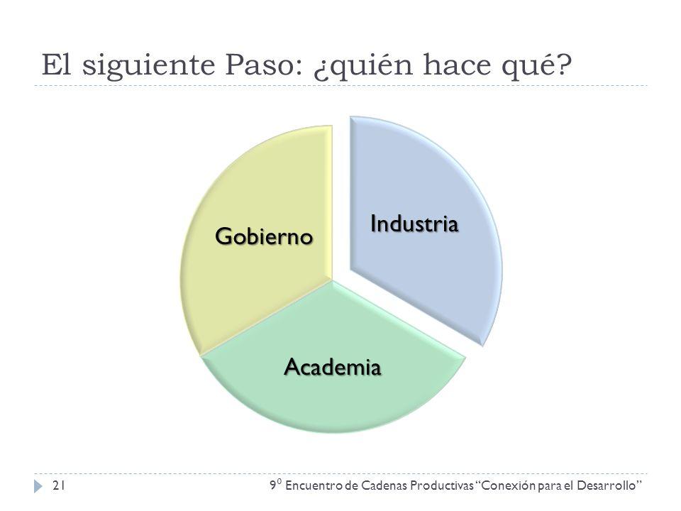 El siguiente Paso: ¿quién hace qué? 9 Encuentro de Cadenas Productivas Conexión para el Desarrollo 21 Industria Academia Gobierno
