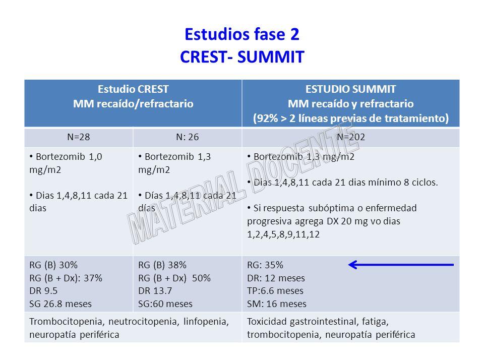 Estudios fase 2 CREST- SUMMIT Estudio CREST MM recaído/refractario ESTUDIO SUMMIT MM recaído y refractario (92% > 2 líneas previas de tratamiento) N=2